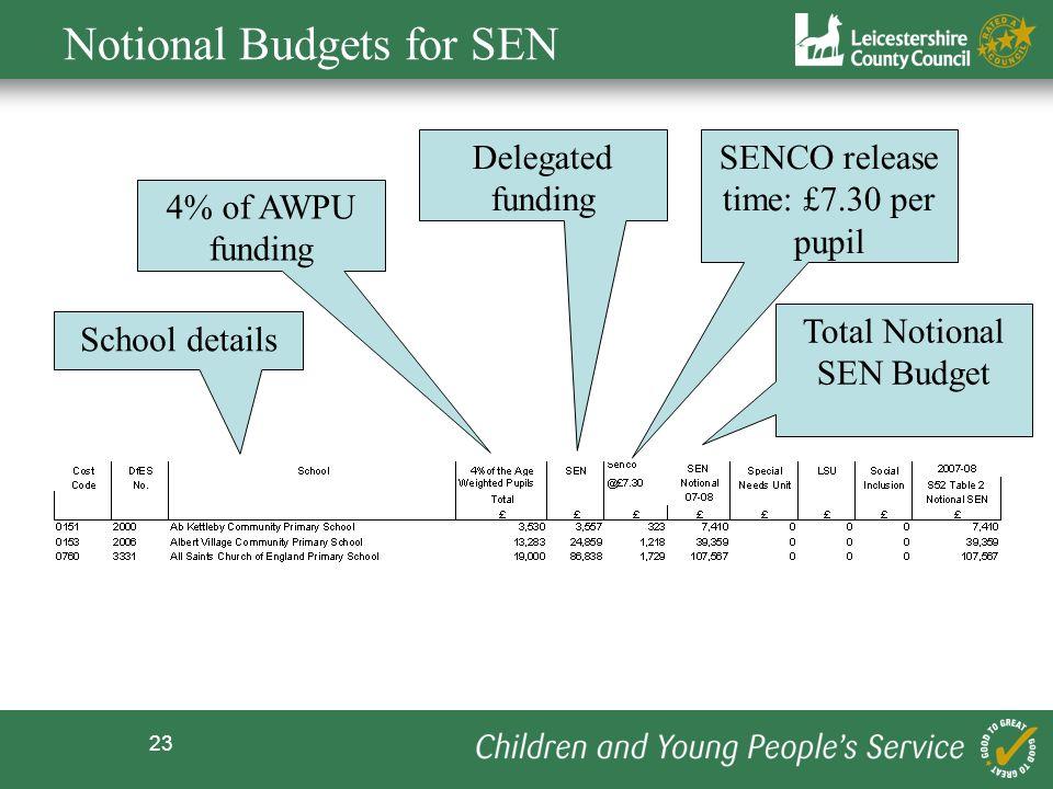 23 Notional Budgets for SEN School details 4% of AWPU funding Delegated funding SENCO release time: £7.30 per pupil Total Notional SEN Budget