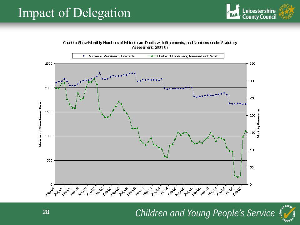 28 Impact of Delegation