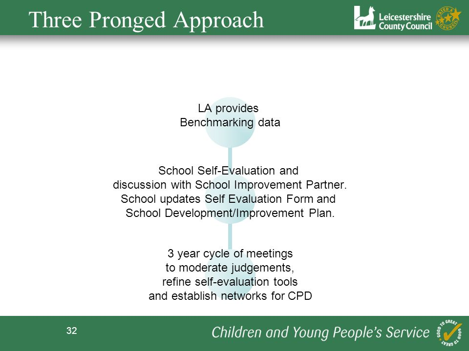 32 Three Pronged Approach School Self-Evaluation and discussion with School Improvement Partner. School updates Self Evaluation Form and School Develo