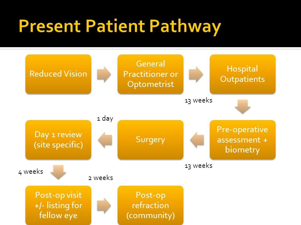 Reduced Vision General Practitioner or Optometrist Hospital Outpatients Pre-operative assessment + biometry Surgery Day 1 review (site specific) Post-