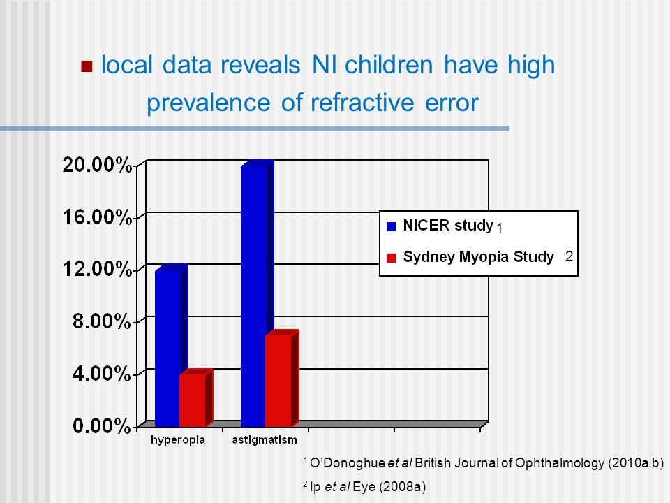 local data reveals NI children have high prevalence of refractive error 1 ODonoghue et al British Journal of Ophthalmology (2010a,b) 2 Ip et al Eye (2008a) 1 2