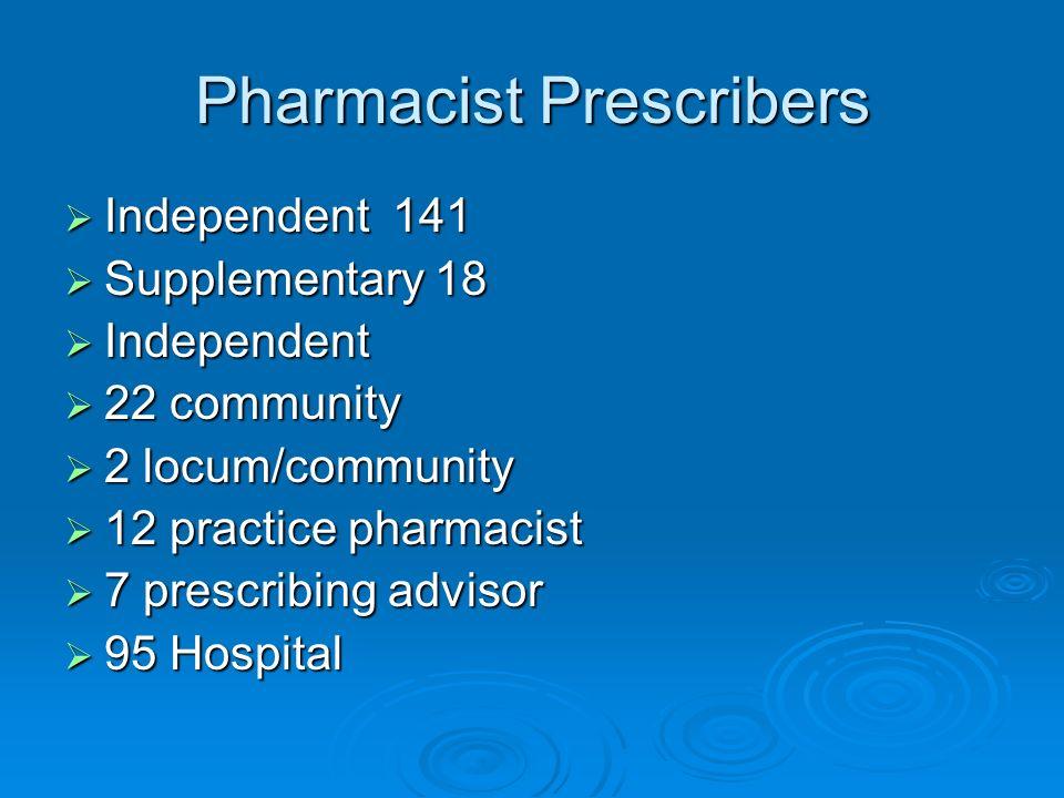Pharmacist Prescribers Independent 141 Independent 141 Supplementary 18 Supplementary 18 Independent Independent 22 community 22 community 2 locum/com
