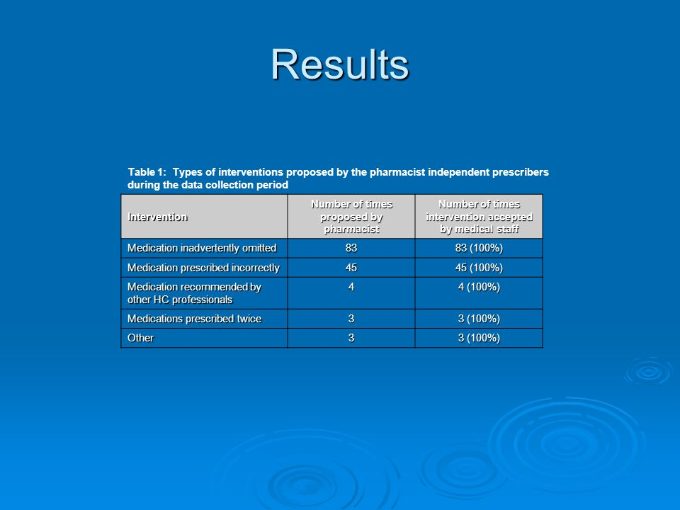 Results Table 1: Types of interventions proposed by the pharmacist independent prescribers during the data collection period Intervention Number of ti