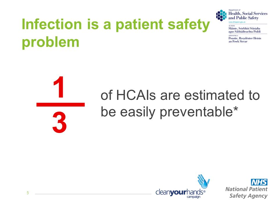 5 Infection is a patient safety problem 1313 of HCAIs are estimated to be easily preventable*