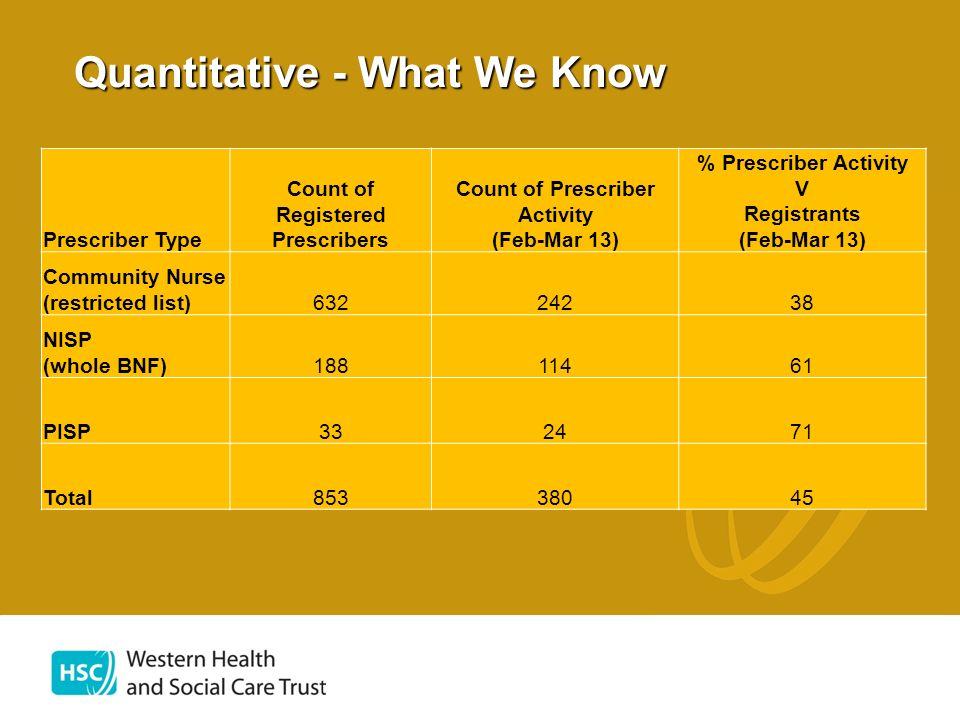 Quantitative - What We Know Prescriber Type Count of Registered Prescribers Count of Prescriber Activity (Feb-Mar 13) % Prescriber Activity V Registra