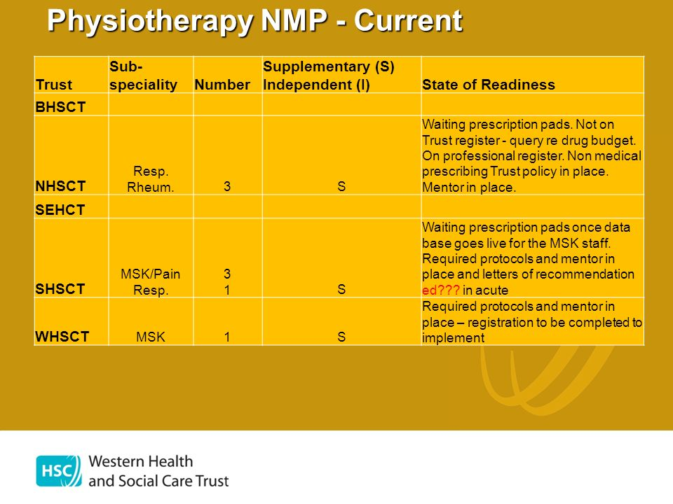 Physiotherapy NMP - Prospective Clinical outcomes, process outcomes, cost outcomes, service outcomes Trust Sub- specialityNumber Supplementary (S) Independent (I) BHSCT NHSCT Resp.