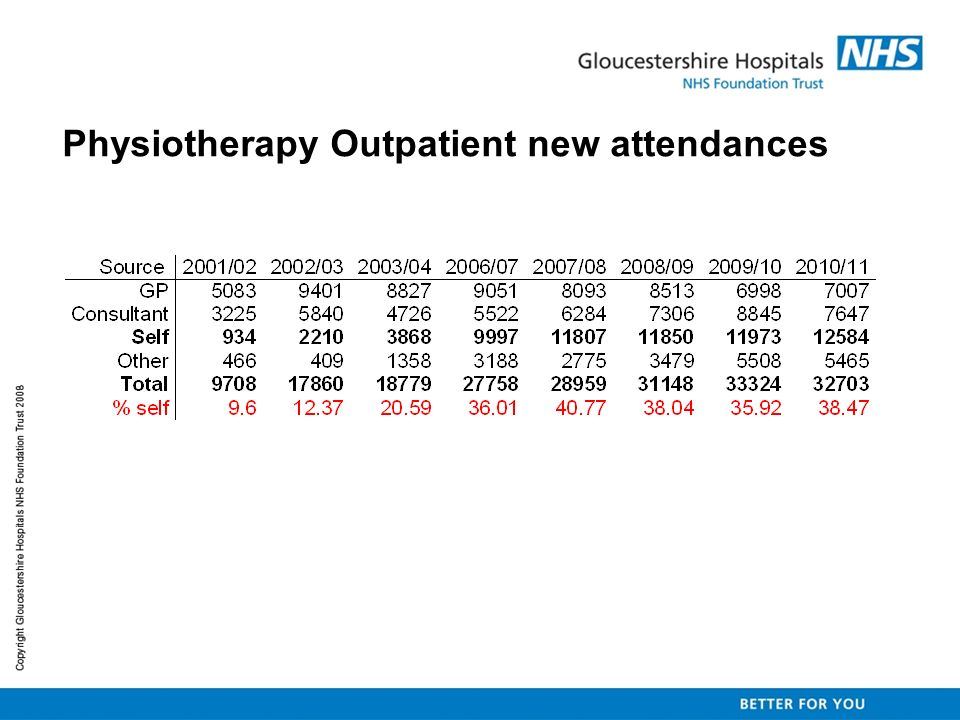 Physiotherapy Outpatient new attendances