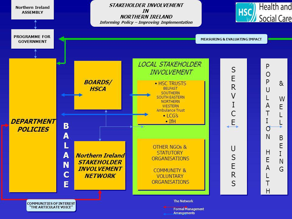 DEPARTMENT POLICIES DEPARTMENT POLICIES BALANCEBALANCE BALANCEBALANCE LOCAL STAKEHOLDER INVOLVEMENT LOCAL STAKEHOLDER INVOLVEMENT PROGRAMME FOR GOVERNMENT PROGRAMME FOR GOVERNMENT Northern Ireland ASSEMBLY Northern Ireland ASSEMBLY HSC TRUSTS BELFAST SOUTHERN SOUTH EASTERN NORTHERN WESTERN Ambulance Trust LCGs IfH HSC TRUSTS BELFAST SOUTHERN SOUTH EASTERN NORTHERN WESTERN Ambulance Trust LCGs IfH SERVICEUSERSSERVICEUSERS SERVICEUSERSSERVICEUSERS BOARDS/ HSCA BOARDS/ HSCA MEASURING & EVALUATING IMPACT Northern Ireland STAKEHOLDER INVOLVEMENT NETWORK Northern Ireland STAKEHOLDER INVOLVEMENT NETWORK COMMUNITIES OF INTEREST THE ARTICULATE VOICE COMMUNITIES OF INTEREST THE ARTICULATE VOICE STAKEHOLDER INVOLVEMENT IN NORTHERN IRELAND Informing Policy – Improving Implementation STAKEHOLDER INVOLVEMENT IN NORTHERN IRELAND Informing Policy – Improving Implementation &WELLBEING&WELLBEING POPULATIONHEALTHPOPULATIONHEALTH The Network Formal Management Arrangements OTHER NGOs & STATUTORY ORGANISATIONS COMMUNITY & VOLUNTARY ORGANISATIONS OTHER NGOs & STATUTORY ORGANISATIONS COMMUNITY & VOLUNTARY ORGANISATIONS