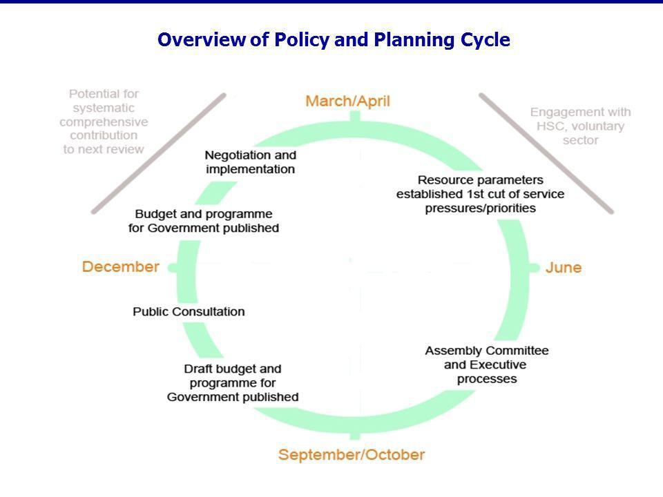 Overview of Policy and Planning Cycle