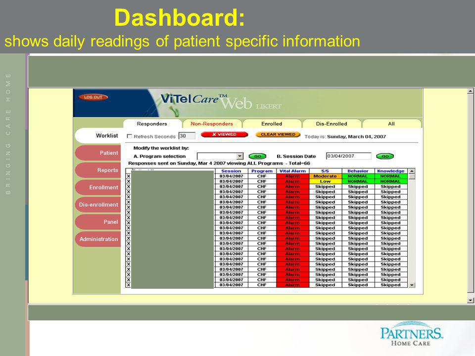 Dashboard: shows daily readings of patient specific information