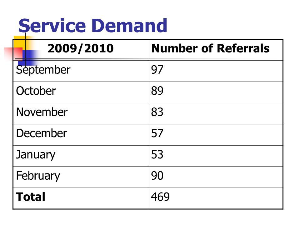 Service Demand 2009/2010Number of Referrals September97 October89 November83 December57 January53 February90 Total469