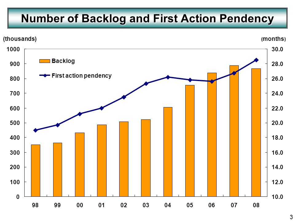 3 Number of Backlog and First Action Pendency (thousands) ( months )