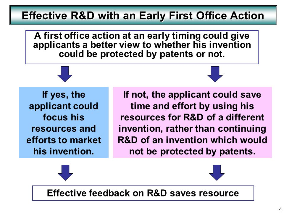 4 Effective R&D with an Early First Office Action If yes, the applicant could focus his resources and efforts to market his invention. If not, the app