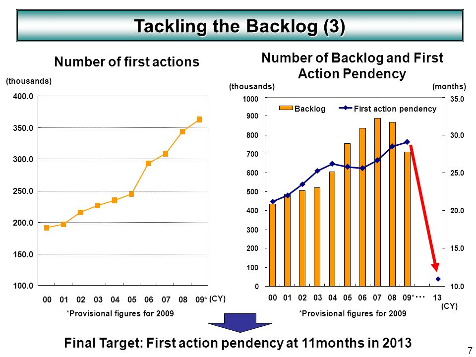 7 Final Target: First action pendency at 11months in 2013 Tackling the Backlog (3) Number of first actions (CY) Number of Backlog and First Action Pen