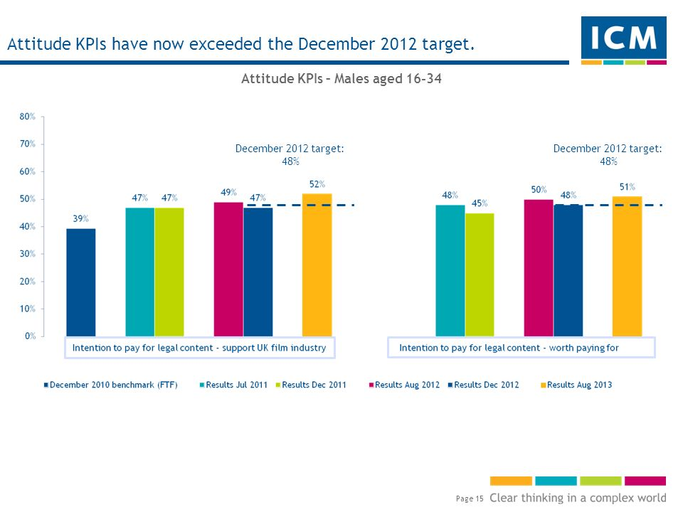 Page 15 Attitude KPIs have now exceeded the December 2012 target.