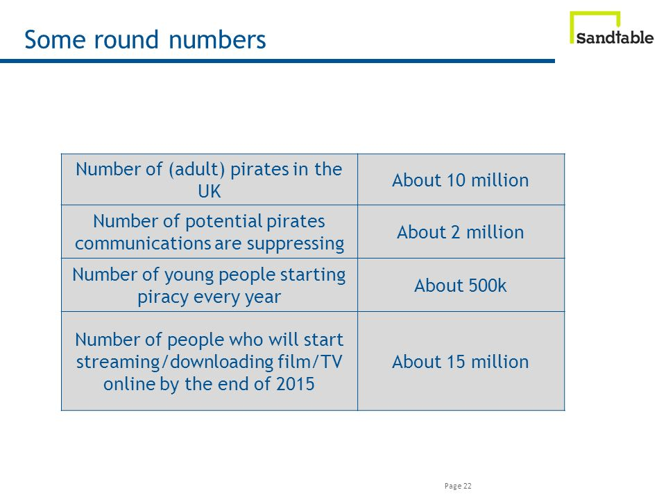 Page 22 Some round numbers Number of (adult) pirates in the UK About 10 million Number of potential pirates communications are suppressing About 2 million Number of young people starting piracy every year About 500k Number of people who will start streaming/downloading film/TV online by the end of 2015 About 15 million