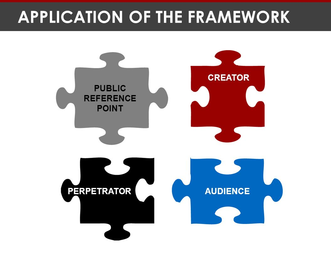 APPLICATION OF THE FRAMEWORK PUBLIC REFERENCE POINT AUDIENCE CREATOR PERPETRATOR
