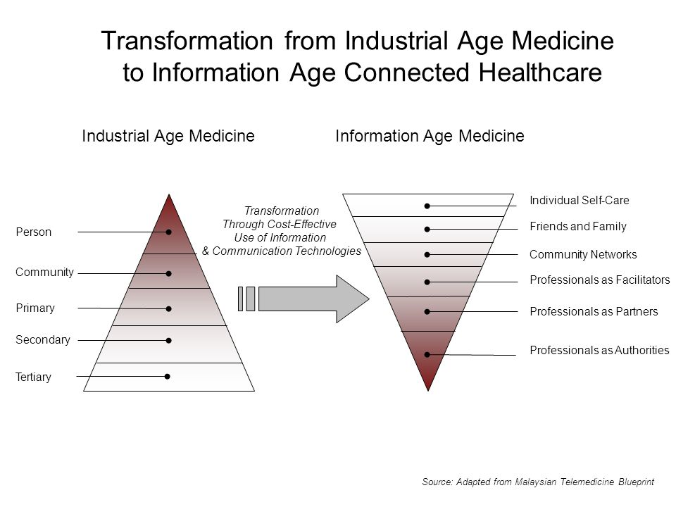 Transformation from Industrial Age Medicine to Information Age Connected Healthcare Source: Adapted from Malaysian Telemedicine Blueprint Industrial Age MedicineInformation Age Medicine Transformation Through Cost-Effective Use of Information & Communication Technologies Person Community Primary Secondary Tertiary Individual Self-Care Friends and Family Community Networks Professionals as Facilitators Professionals as Partners Professionals as Authorities