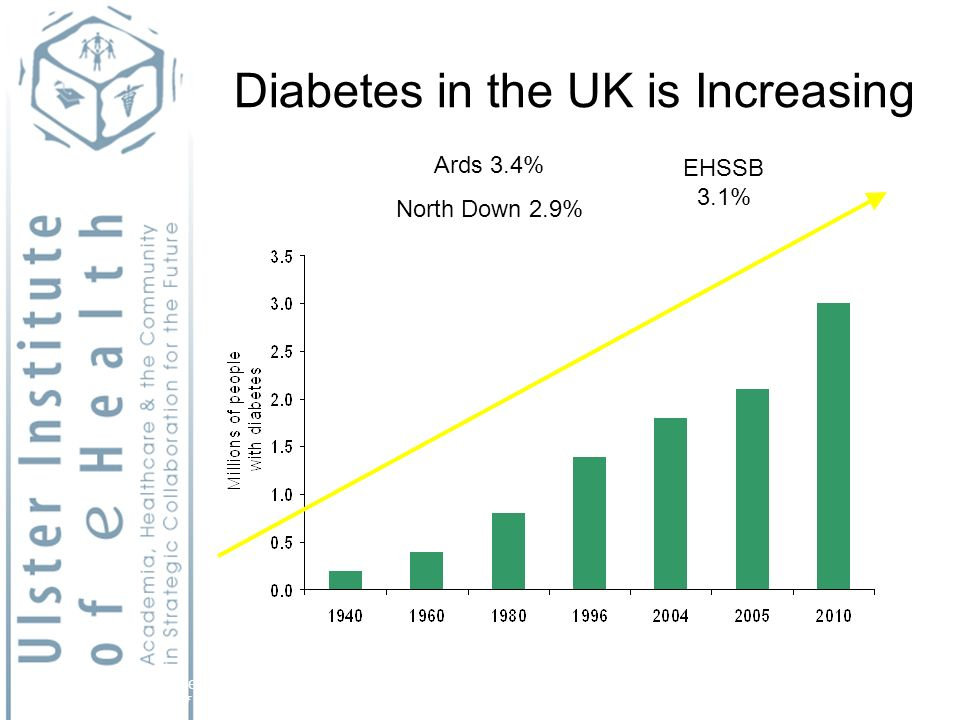 Diabetes in the UK is Increasing Adapted from: 1. Diabetes UK.