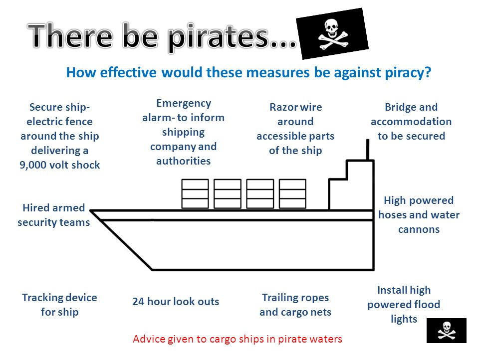How effective would these measures be against piracy? Secure ship- electric fence around the ship delivering a 9,000 volt shock Advice given to cargo