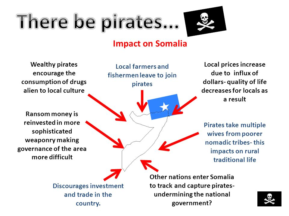 Impact on Somalia Local farmers and fishermen leave to join pirates Wealthy pirates encourage the consumption of drugs alien to local culture Local pr