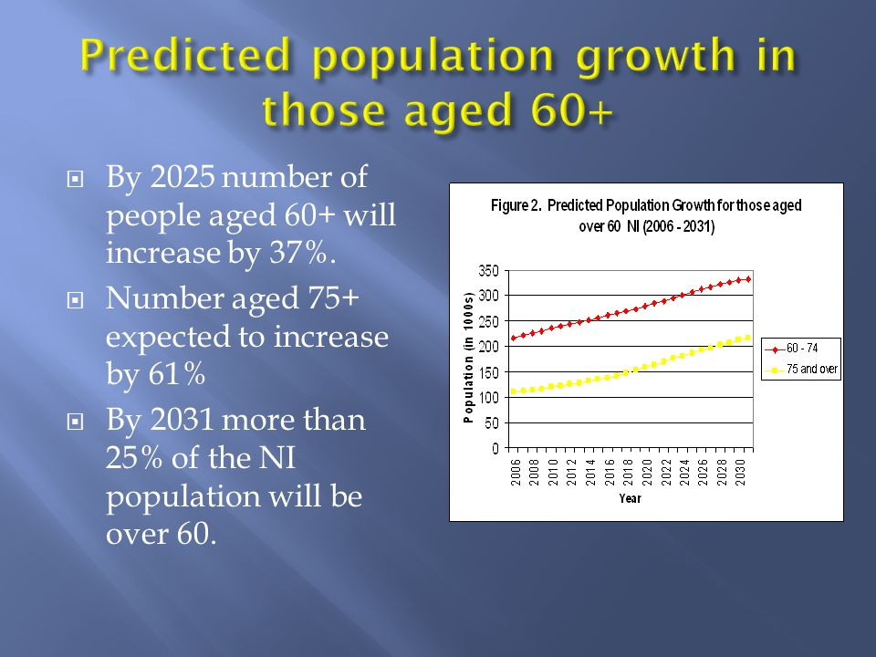 By 2025 number of people aged 60+ will increase by 37%. Number aged 75+ expected to increase by 61% By 2031 more than 25% of the NI population will be