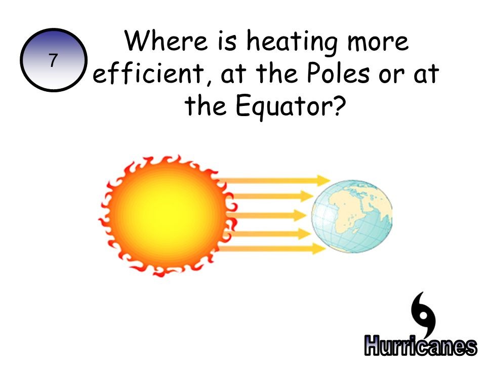 7 Where is heating more efficient, at the Poles or at the Equator