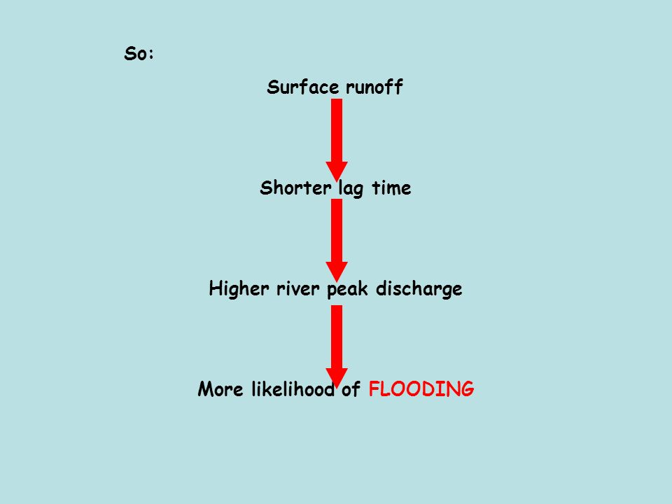 So: Surface runoff Shorter lag time Higher river peak discharge More likelihood of FLOODING