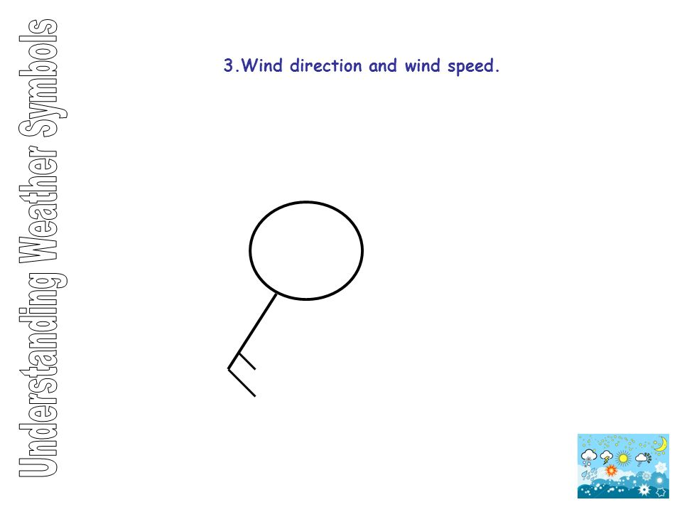 3.Wind direction and wind speed.