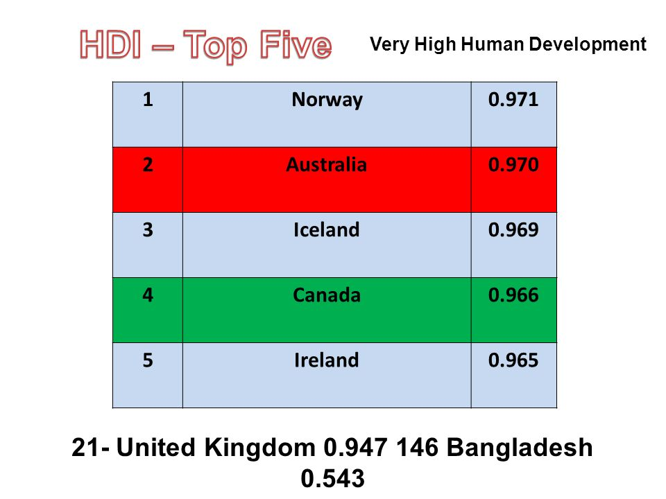 1Norway0.971 2Australia0.970 3Iceland0.969 4Canada0.966 5Ireland0.965 21- United Kingdom 0.947 146 Bangladesh 0.543 Very High Human Development