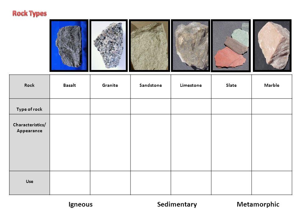 RockBasaltGraniteSandstoneLimestoneSlateMarble Type of rock Characteristics/ Appearance Use IgneousSedimentaryMetamorphic