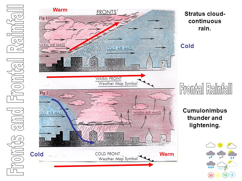 When warm air meets cold air, the warm air is forced to rise over the cold air, this is because it is less dense.