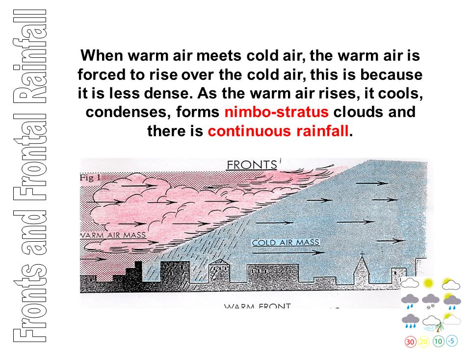 When cold air meets warm air, the cold air is forced to sink under the warm air, this is because it is more dense.