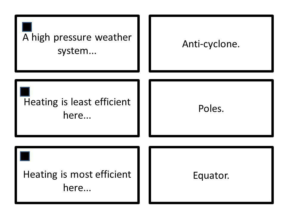 A high pressure weather system... Anti-cyclone. Heating is least efficient here... Poles. Heating is most efficient here... Equator.