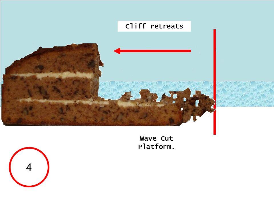 4 Cliff retreats Wave Cut Platform.