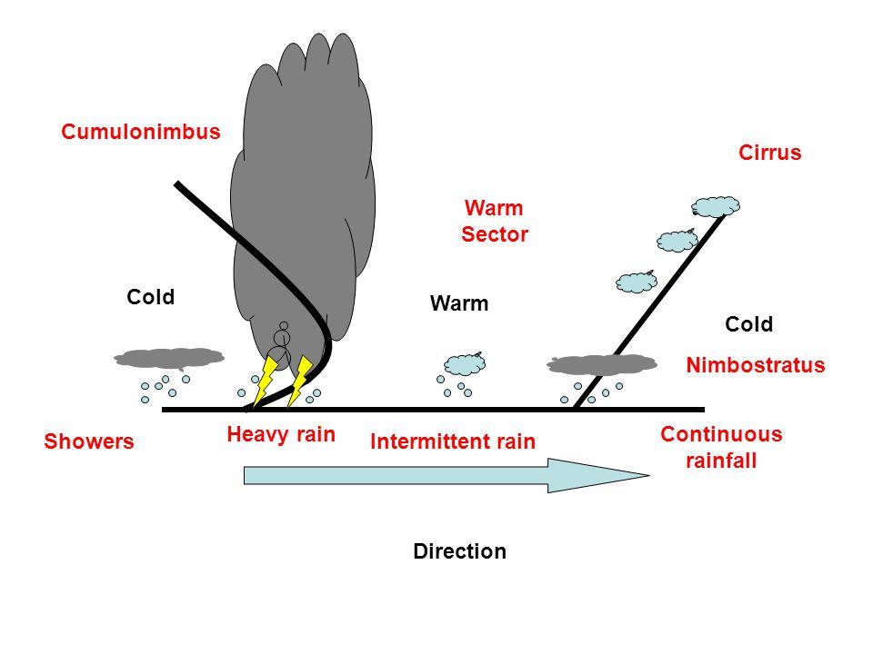 Cold Warm Direction Cirrus Nimbostratus Warm Sector Cumulonimbus ShowersIntermittent rain Continuous rainfall Heavy rain