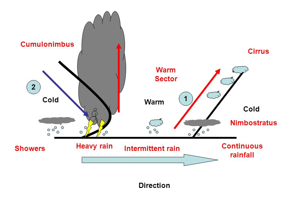 Cold Warm Direction Cirrus Nimbostratus Warm Sector Cumulonimbus ShowersIntermittent rain Continuous rainfall Heavy rain 1 2