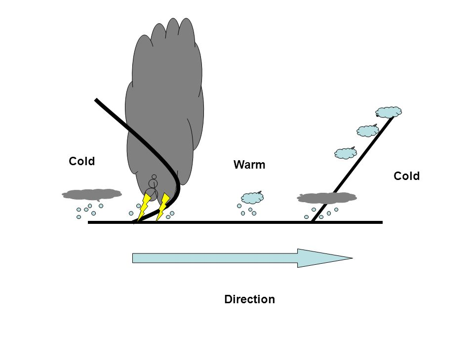 Cold Warm Direction