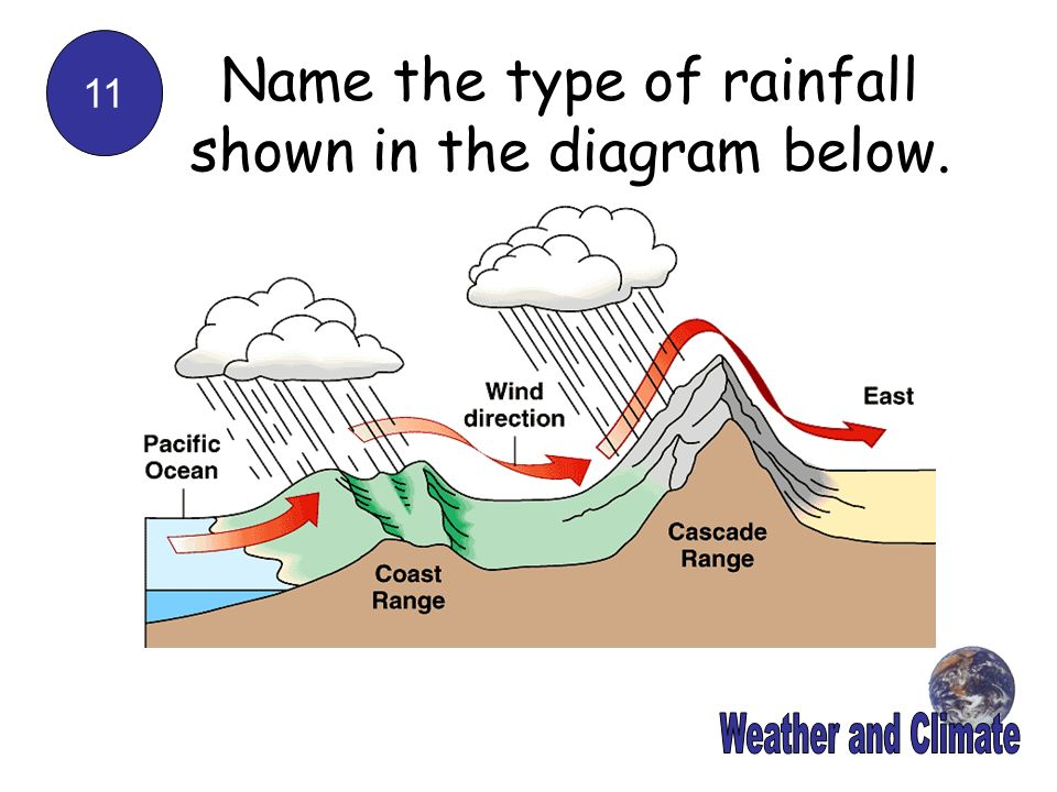 11 Name the type of rainfall shown in the diagram below.