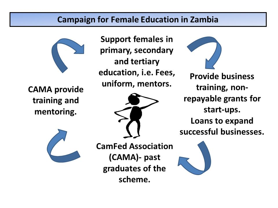 Campaign for Female Education in Zambia Support females in primary, secondary and tertiary education, i.e. Fees, uniform, mentors. Provide business tr