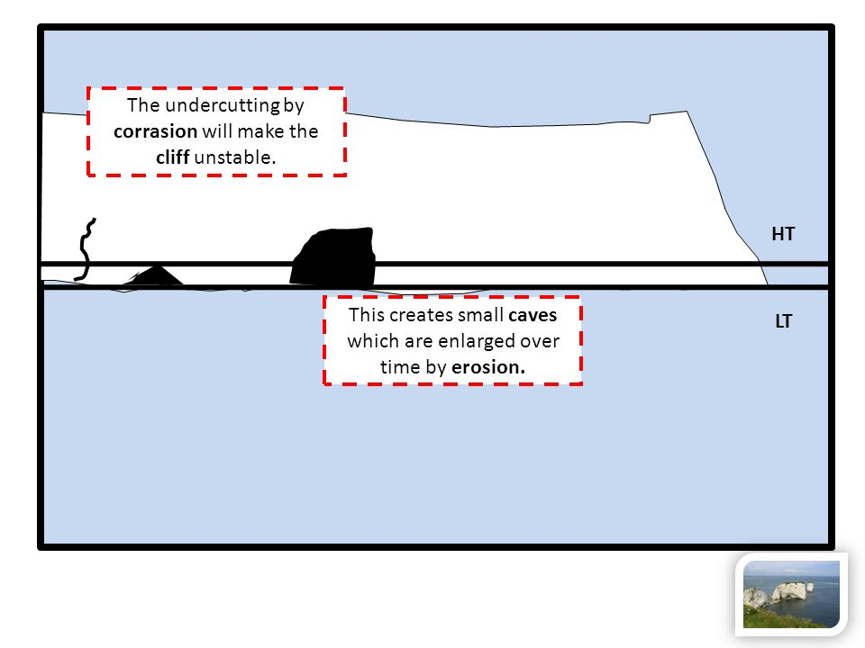 The undercutting by corrasion will make the cliff unstable. HT LT This creates small caves which are enlarged over time by erosion.