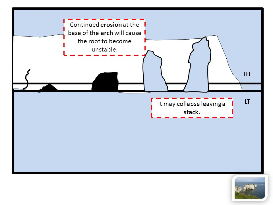 Continued erosion at the base of the arch will cause the roof to become unstable. HT LT It may collapse leaving a stack.