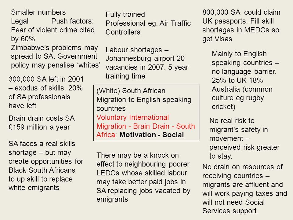 (White) South African Migration to English speaking countries Voluntary International Migration - Brain Drain - South Africa: Motivation - Social Smal