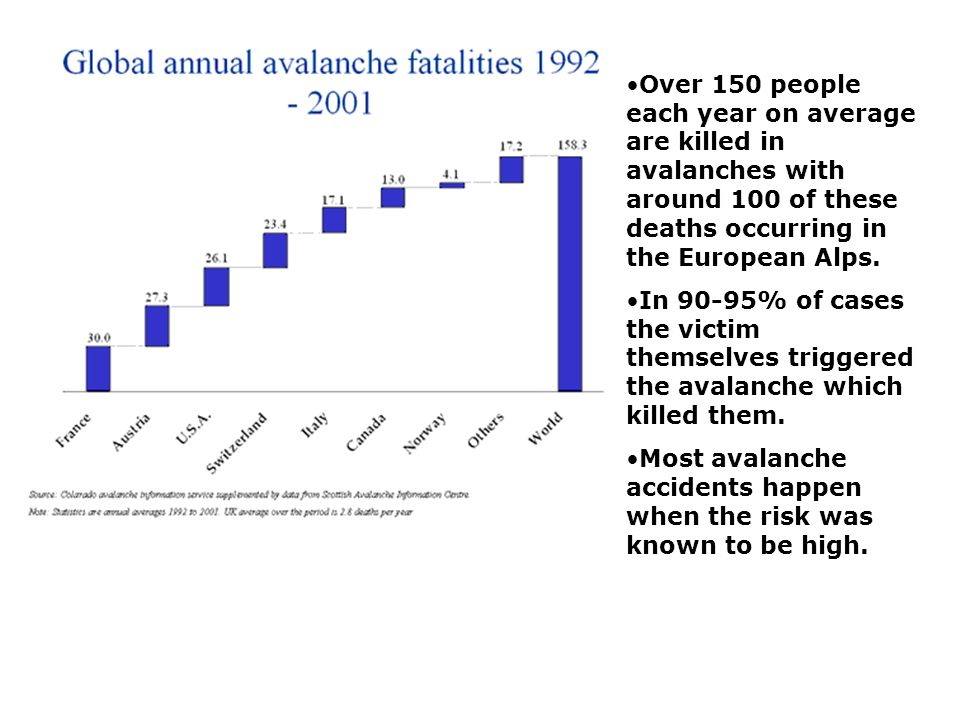 Over 150 people each year on average are killed in avalanches with around 100 of these deaths occurring in the European Alps.