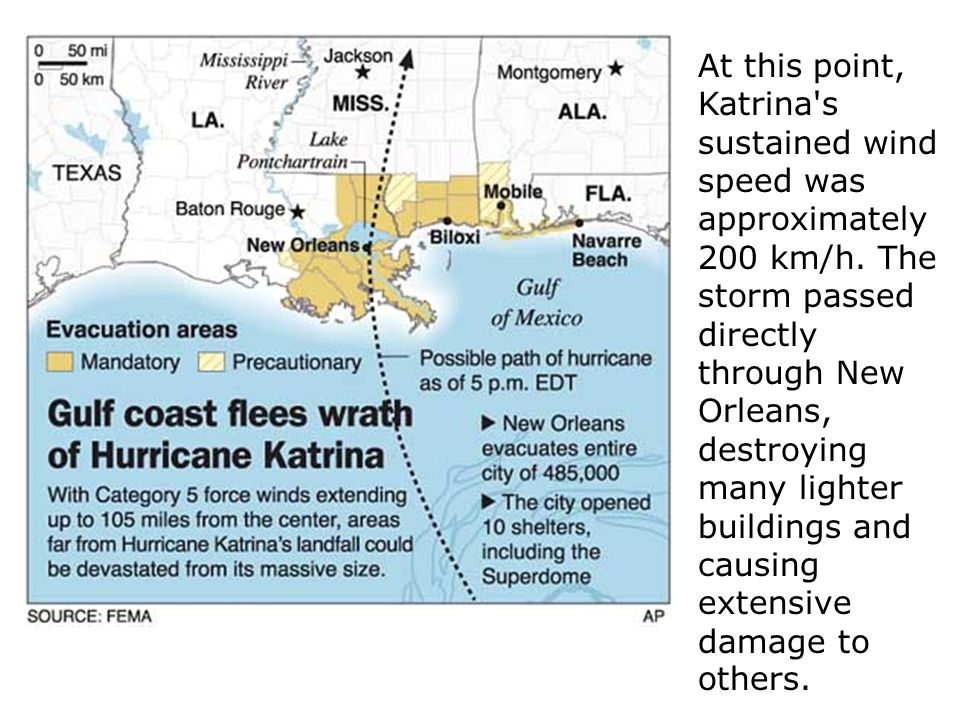 At this point, Katrina's sustained wind speed was approximately 200 km/h. The storm passed directly through New Orleans, destroying many lighter build