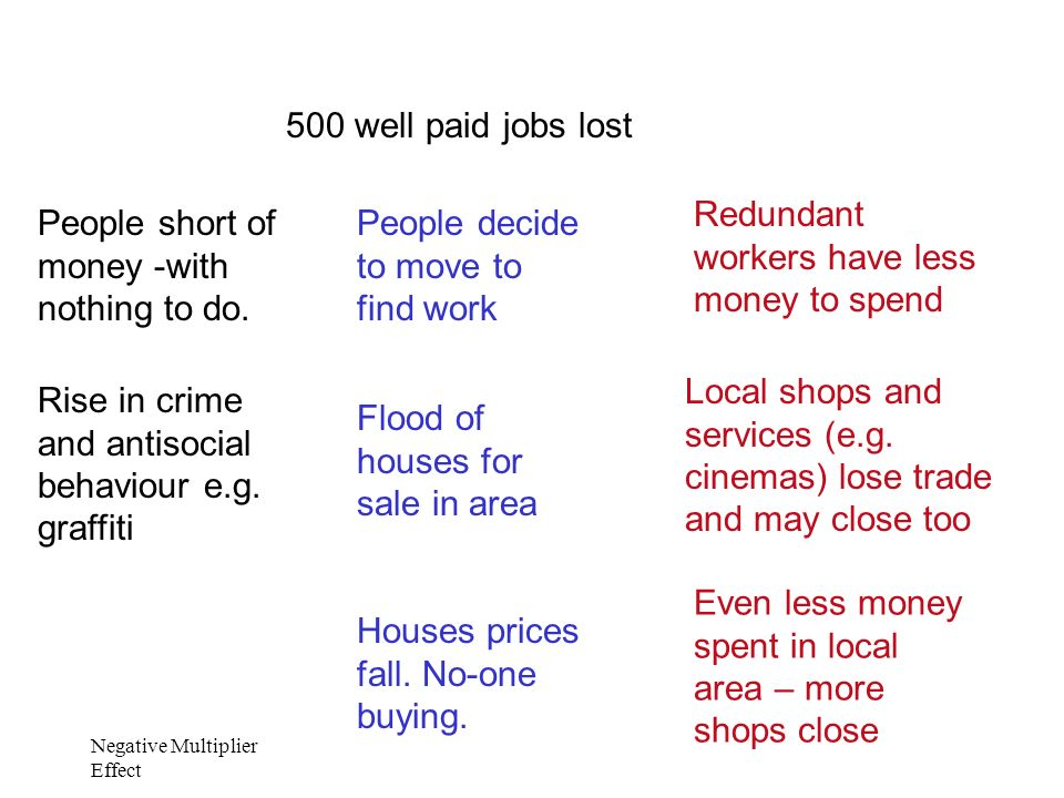Negative Multiplier Effect 500 well paid jobs lost Redundant workers have less money to spend Local shops and services (e.g.
