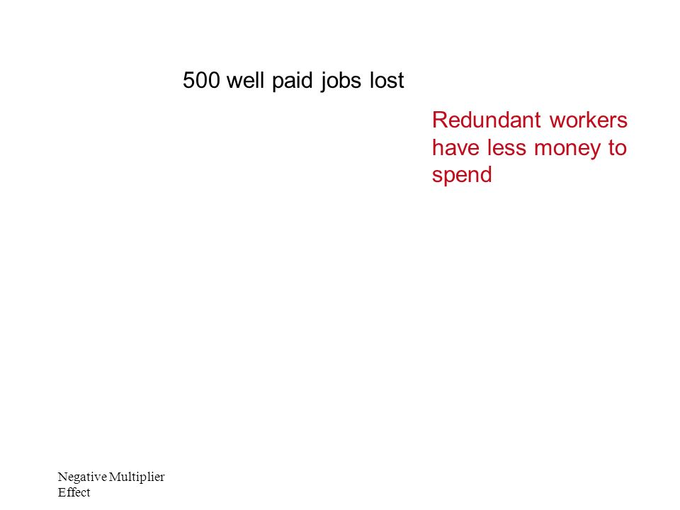 Negative Multiplier Effect 500 well paid jobs lost Redundant workers have less money to spend