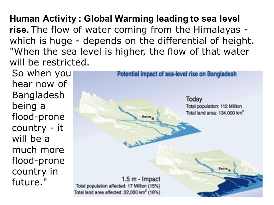 Human Activity : Global Warming leading to sea level rise. The flow of water coming from the Himalayas - which is huge - depends on the differential o