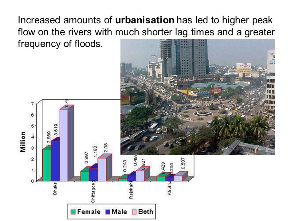 Increased amounts of urbanisation has led to higher peak flow on the rivers with much shorter lag times and a greater frequency of floods.