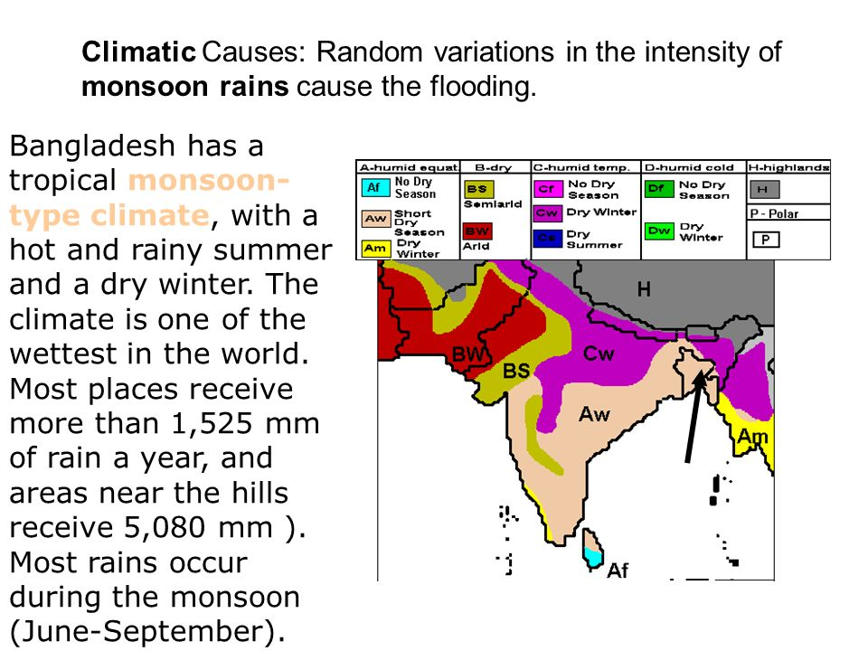 Climatic Causes: Random variations in the intensity of monsoon rains cause the flooding. Bangladesh has a tropical monsoon- type climate, with a hot a